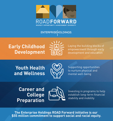 Enterprise Holdings ROAD Forward will address three social and racial equity gaps in need of urgent attention: early childhood development, youth health and wellness, and career and college preparation.
