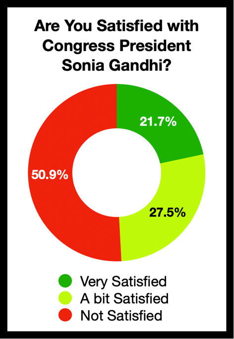 Are you satisfied with Congress President Sonia Gandhi?
