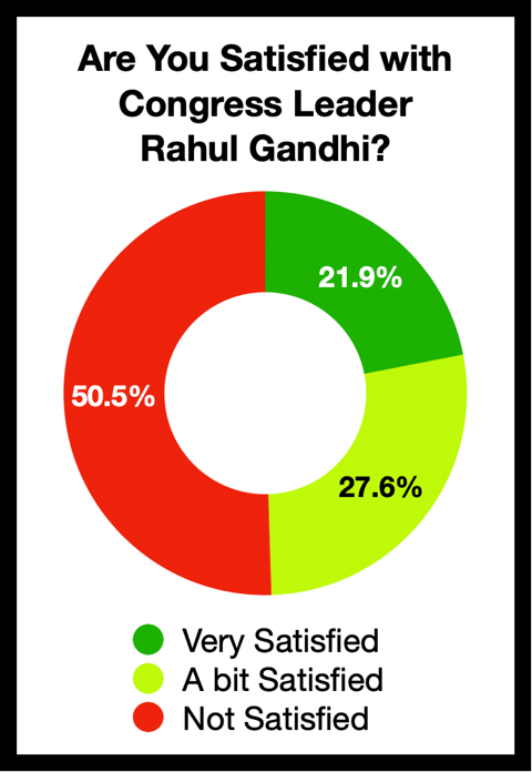 Are you satisfied with Congress Leader Rahul Gandhi?