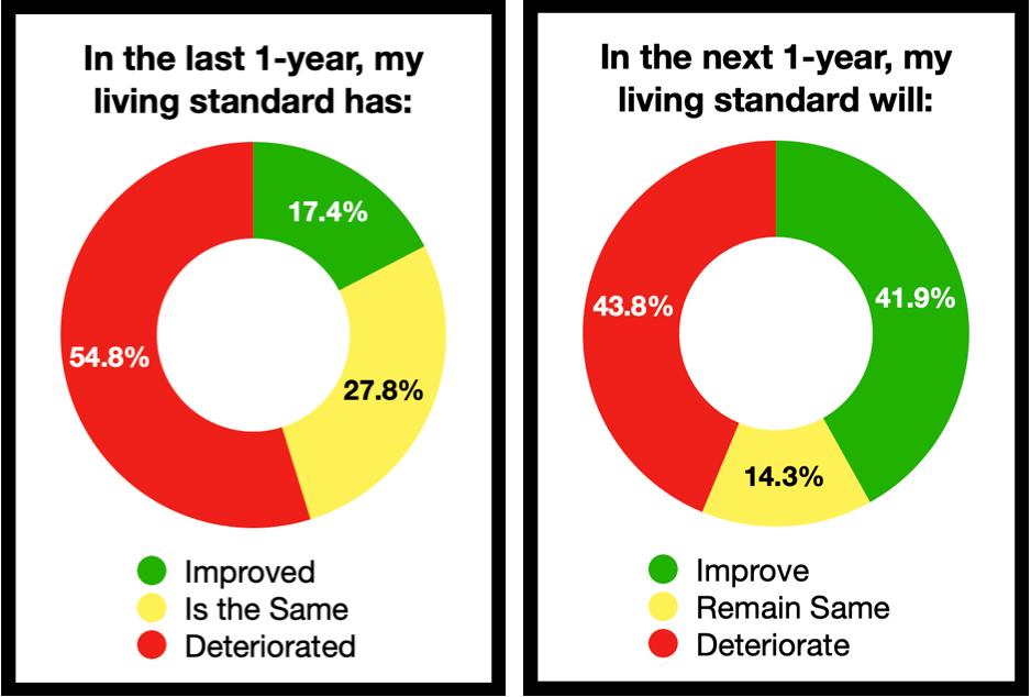 Living Standard in India, Before and After