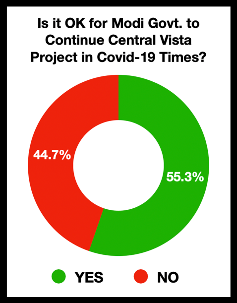 Is it OK for Modi to to continue Central Vista Project in COVID-19 times?