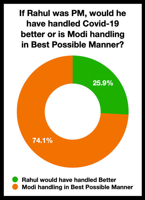 Could Rahul Gandhi as a PM, have handled COVID-19 better than Modi ?