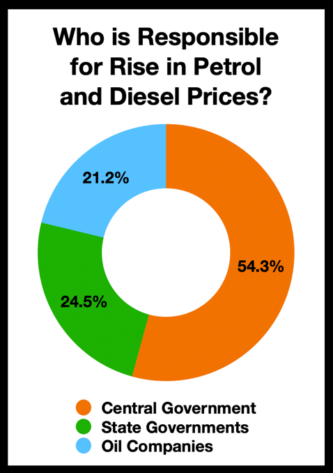 Who is responsible for rise of petrol and diesel prices?