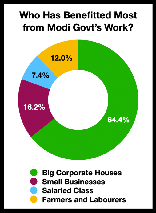 Who has benefited most from Modi's Govt's work?