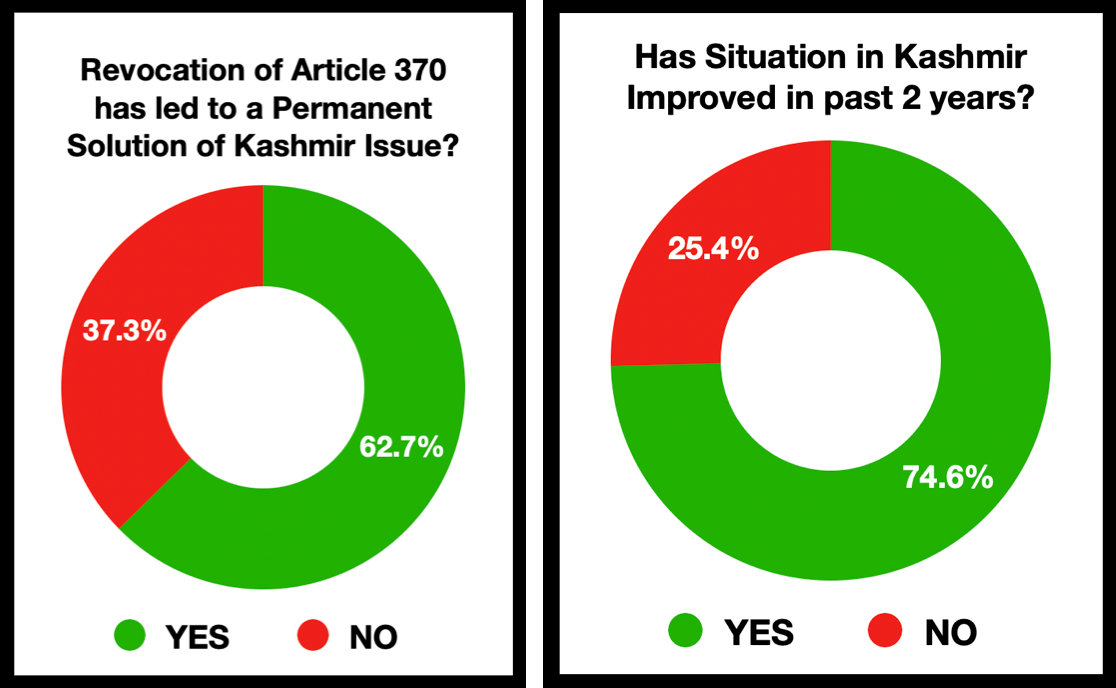 Revocation of Article 370 & its impact on Kashmir after Article 370