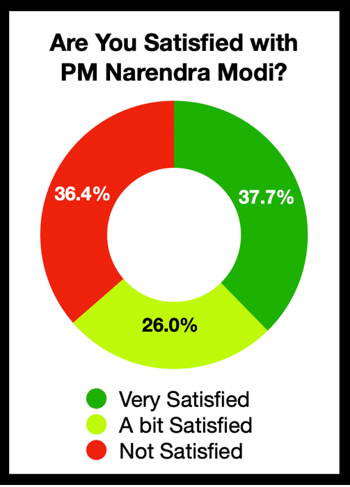 Are you satisfied with PM Narendra Modi