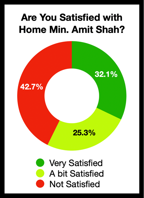 Are you satisfied with Home Minister Amit Shah?