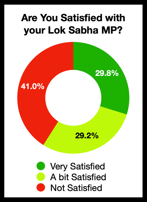 Are you satisfied with your lok sabha MP?
